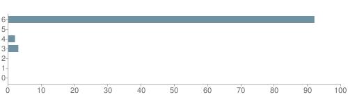 Chart?cht=bhs&chs=500x140&chbh=10&chco=6f92a3&chxt=x,y&chd=t:92,0,2,3,0,0,0&chm=t+92%,333333,0,0,10|t+0%,333333,0,1,10|t+2%,333333,0,2,10|t+3%,333333,0,3,10|t+0%,333333,0,4,10|t+0%,333333,0,5,10|t+0%,333333,0,6,10&chxl=1:|other|indian|hawaiian|asian|hispanic|black|white